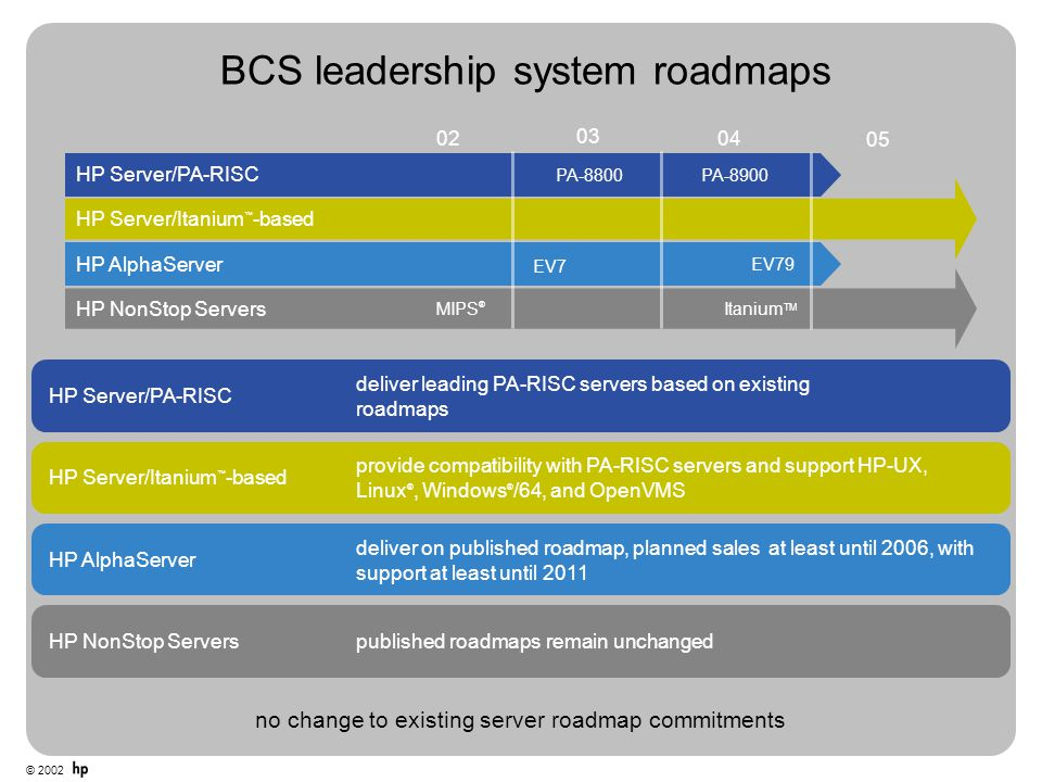BCS leadership system roadmaps