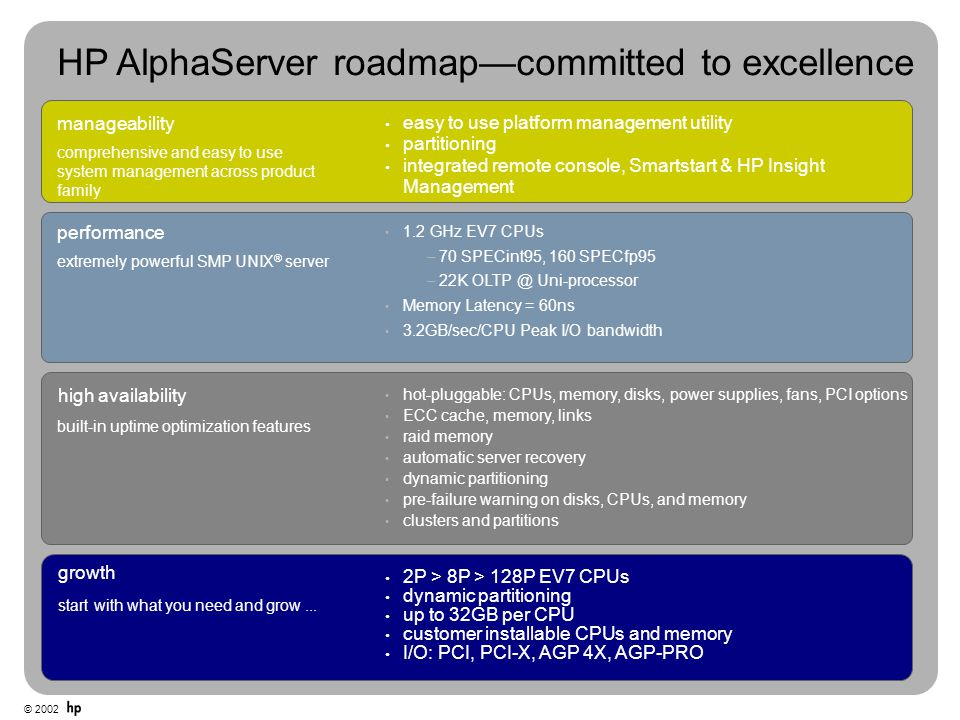 HP AlphaServer roadmap—committed to excellence