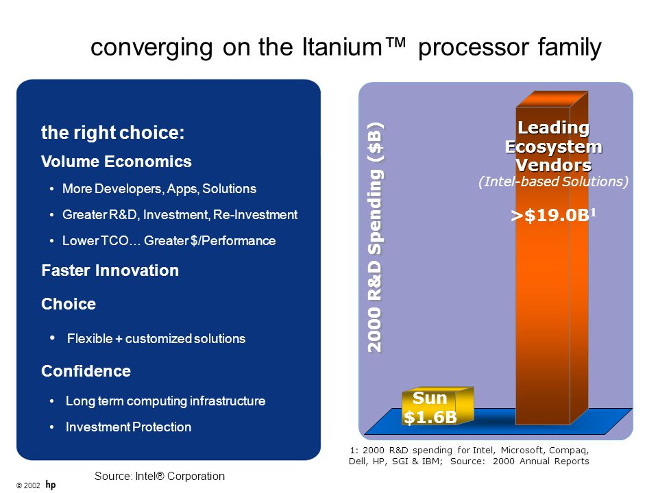converging on the Itanium™ processor family