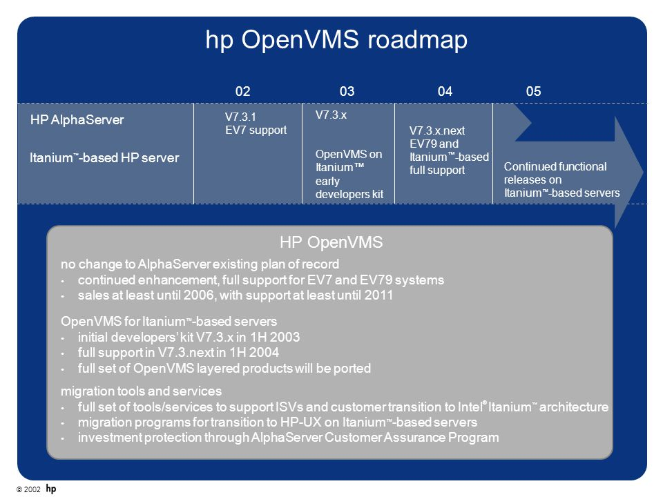 hp OpenVMS roadmap HP OpenVMS 02 03 04 05 HP AlphaServer