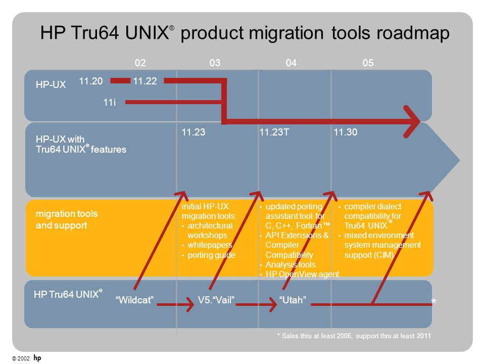 HP Tru64 UNIX® product migration tools roadmap