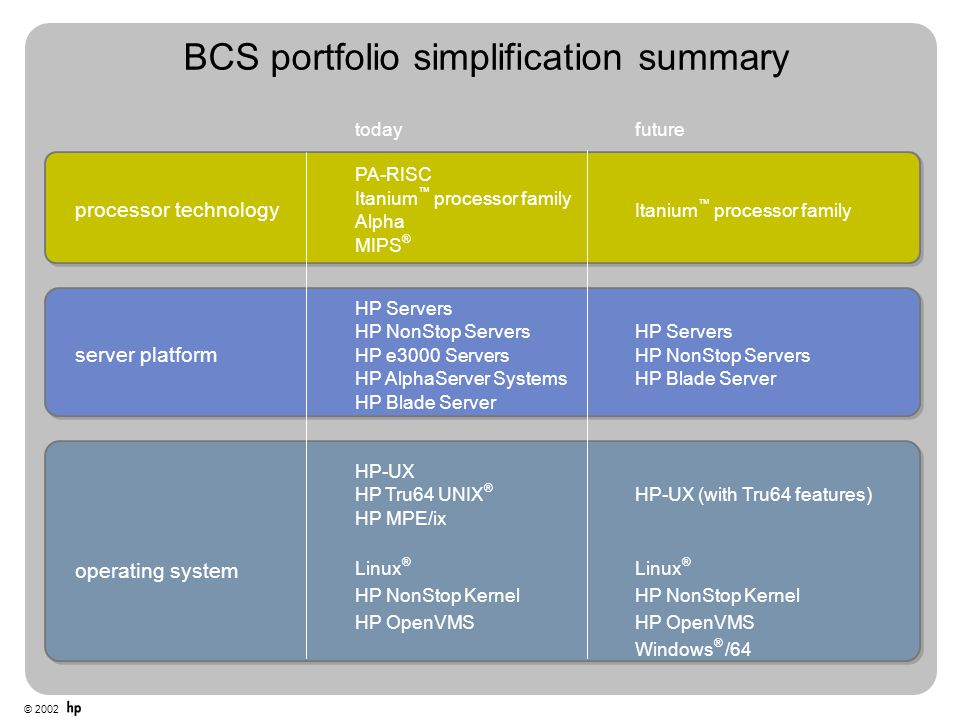 BCS portfolio simplification summary