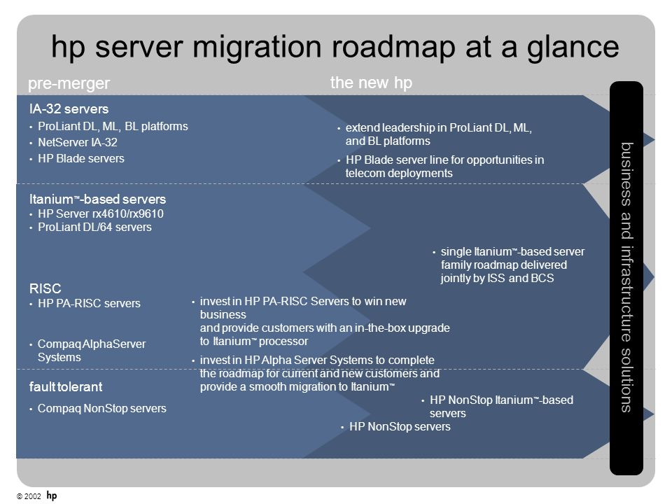 hp server migration roadmap at a glance