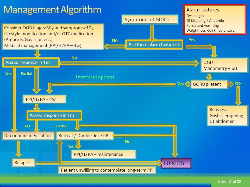 Management Algorithm Alarm features: Symptoms of GORD SURGERY