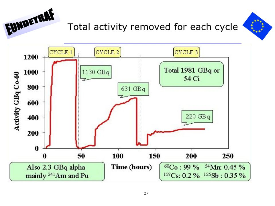 Total activity removed for each cycle