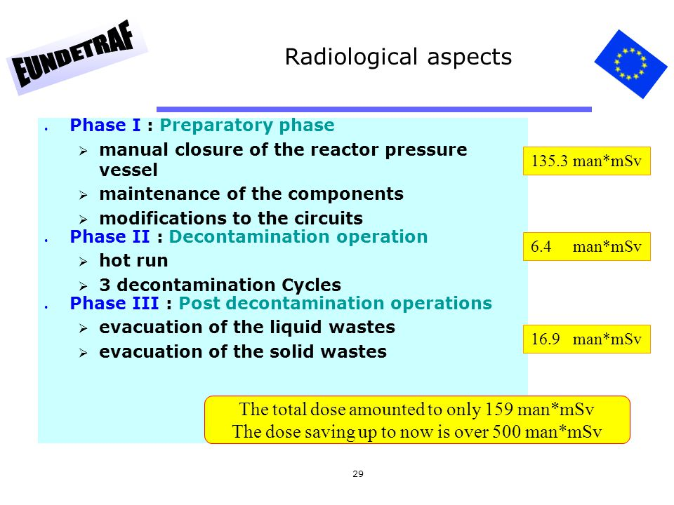Radiological aspects The total dose amounted to only 159 man*mSv