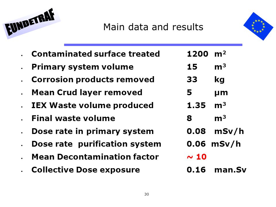 Main data and results Contaminated surface treated 1200 m2