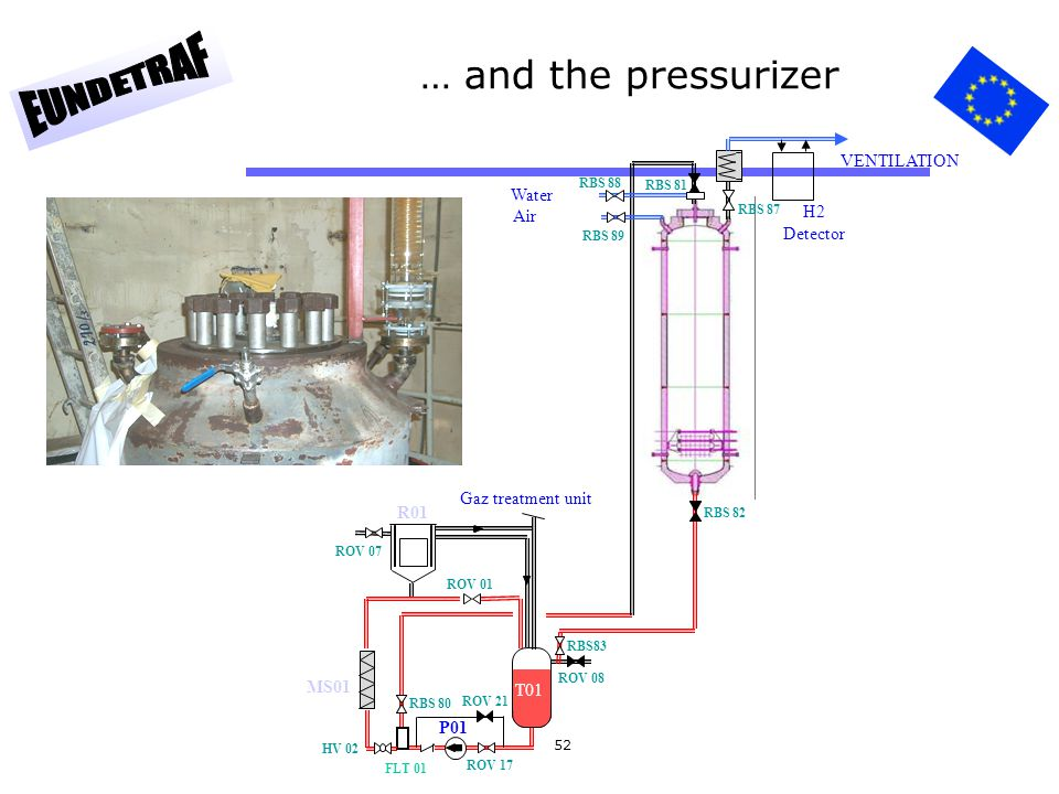 … and the pressurizer VENTILATION Water H2 Air Detector