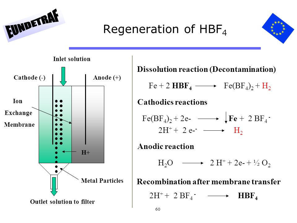 Regeneration of HBF4 Dissolution reaction (Decontamination)