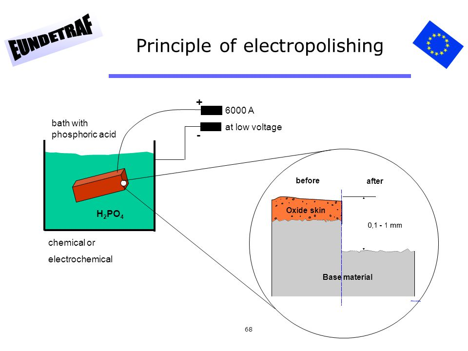 Principle of electropolishing