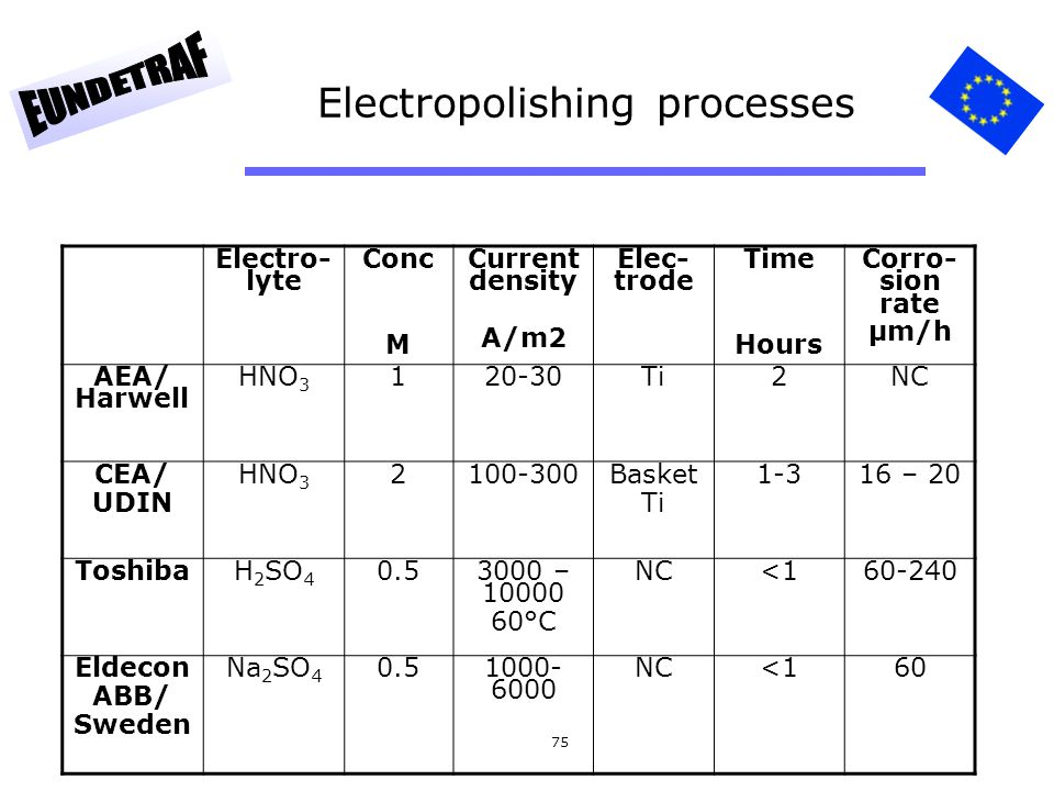 Electropolishing processes