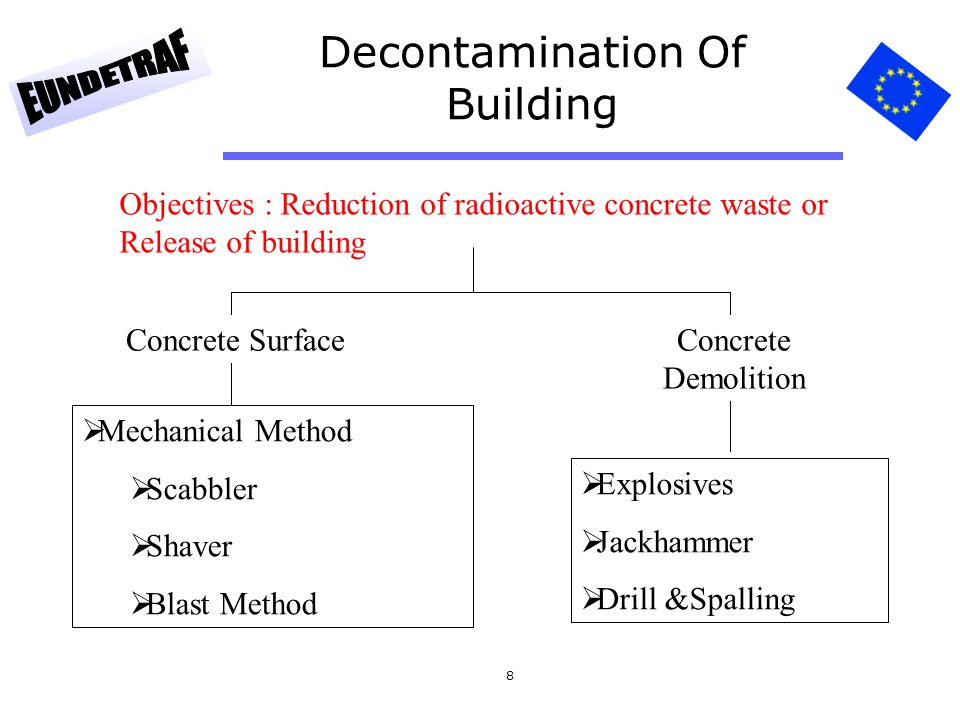 Decontamination Of Building