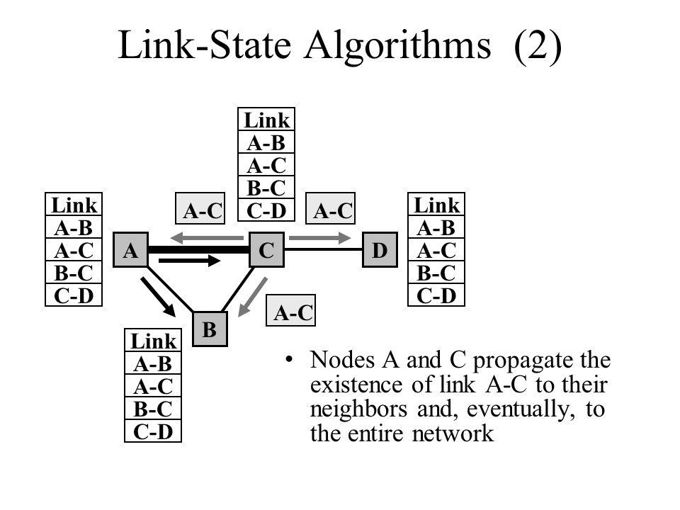 Link-State Algorithms (2)