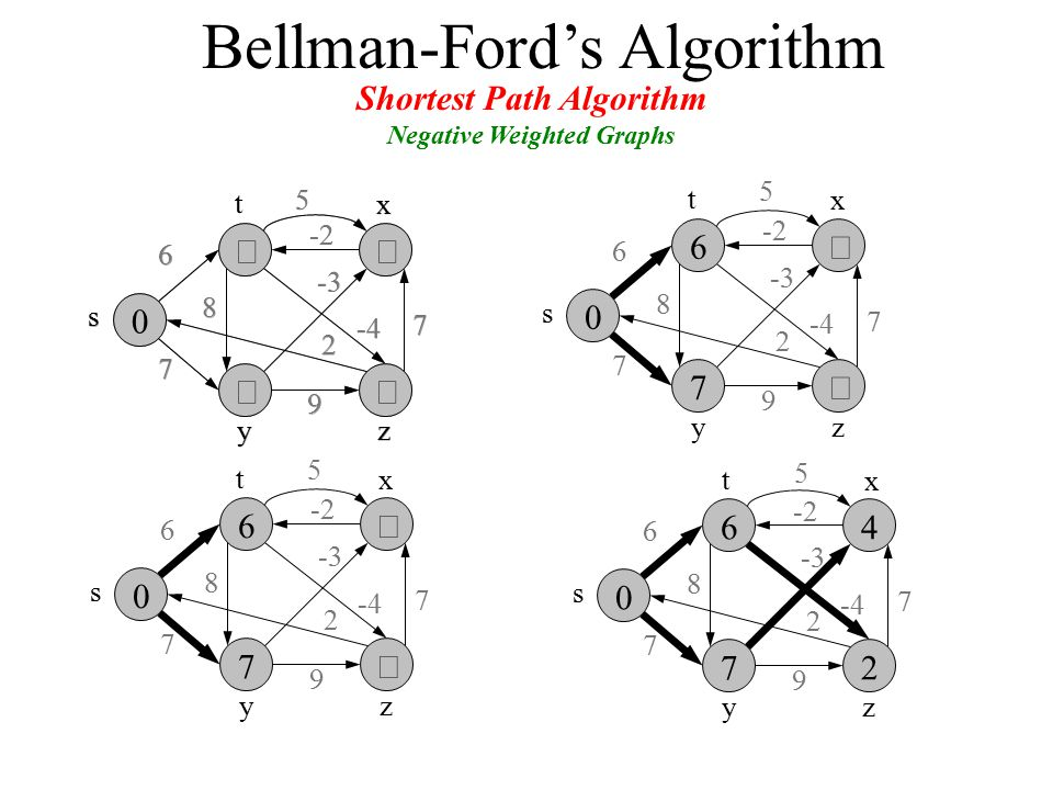 Shortest Path Algorithm Negative Weighted Graphs