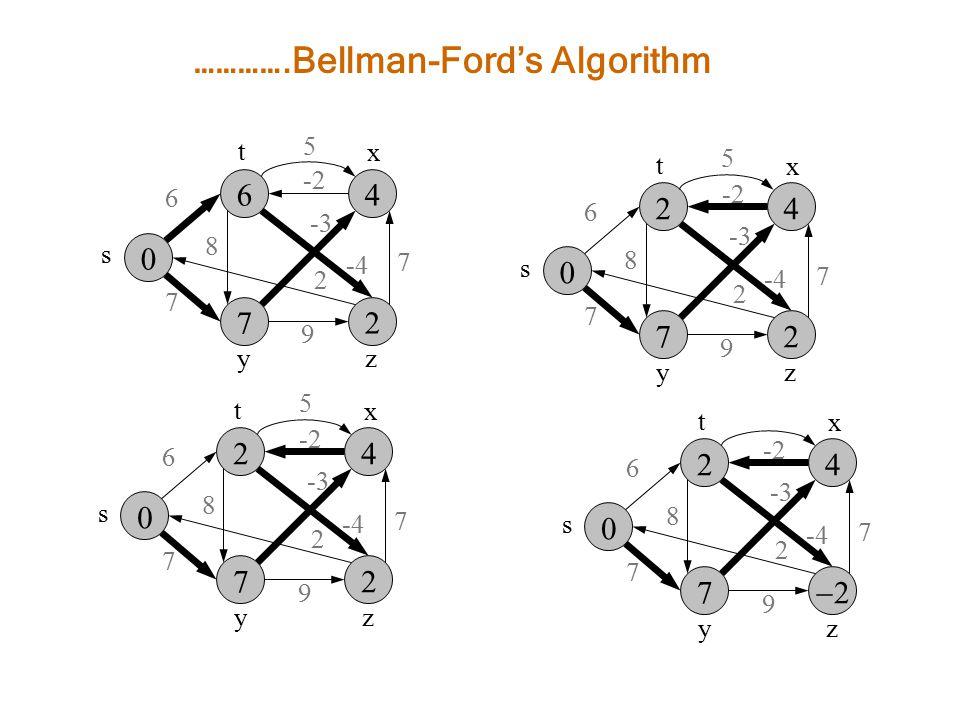 ………….Bellman-Ford's Algorithm