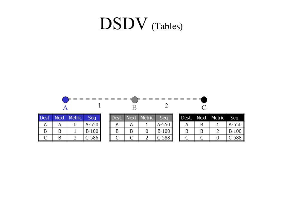 DSDV (Tables) A B C 1 2 Dest. Next Metric Seq A A-550 B 1 B-100 C 3