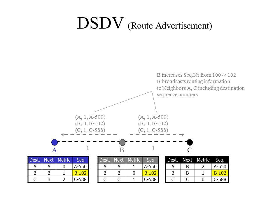 DSDV (Route Advertisement)