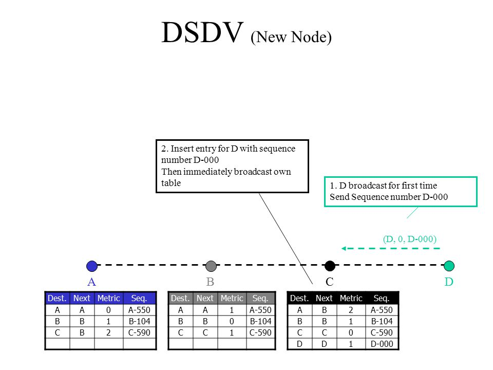 DSDV (New Node) 2. Insert entry for D with sequence number D-000 Then immediately broadcast own table.