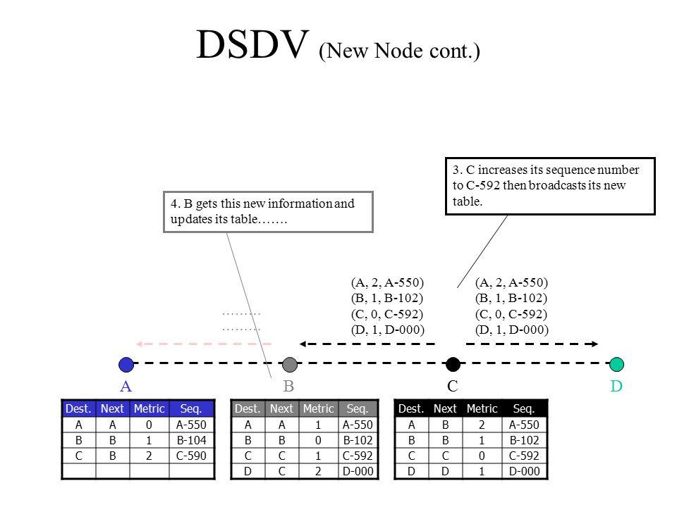 DSDV (New Node cont.) A B C D