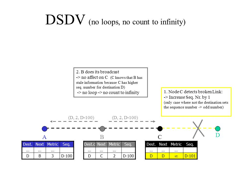 DSDV (no loops, no count to infinity)