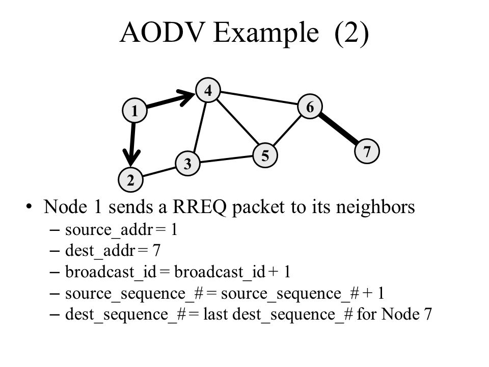 AODV Example (2) Node 1 sends a RREQ packet to its neighbors