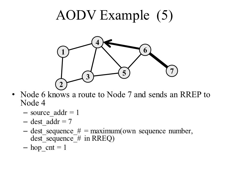 AODV Example (5) 4. 6. 1. 7. 5. 3. 2. Node 6 knows a route to Node 7 and sends an RREP to Node 4.