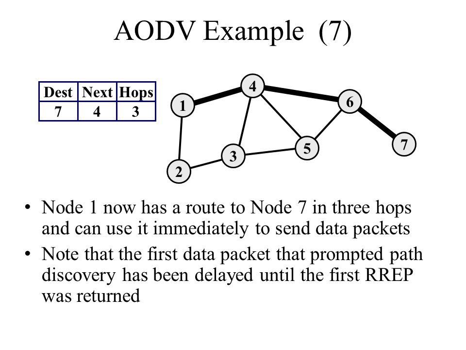 AODV Example (7) 4. Dest. Next. Hops. 7. 4. 3. 6. 1. 7. 5. 3. 2.