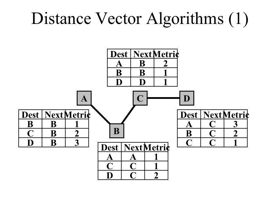 Distance Vector Algorithms (1)
