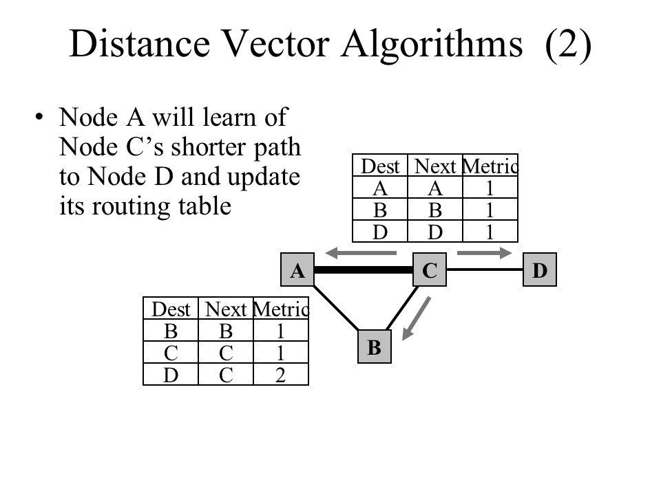 Distance Vector Algorithms (2)