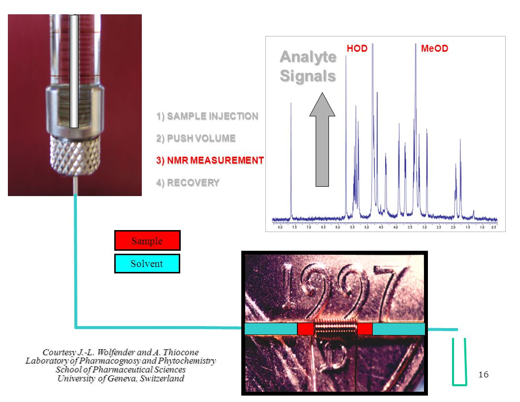 Analyte Signals Sample Solvent HOD MeOD 1) SAMPLE INJECTION