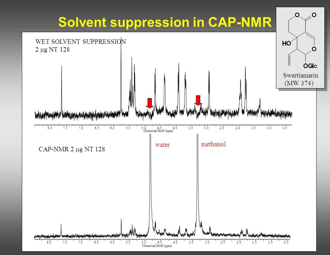 Solvent suppression in CAP-NMR