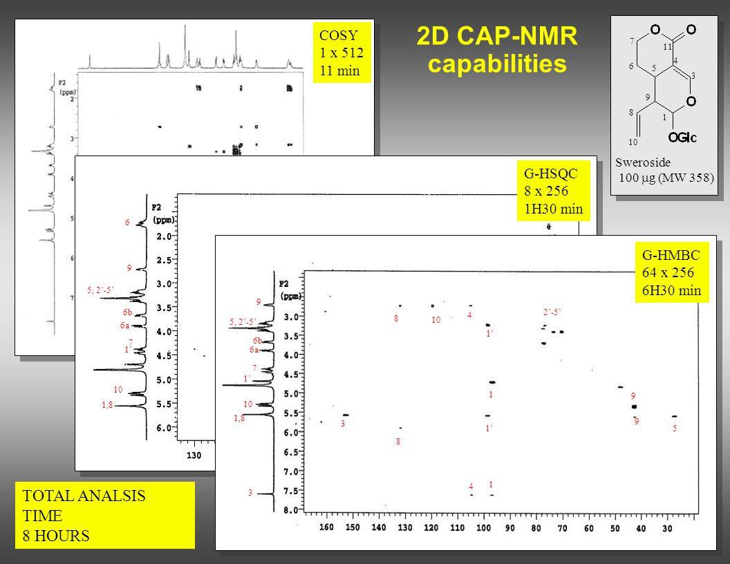 2D CAP-NMR capabilities