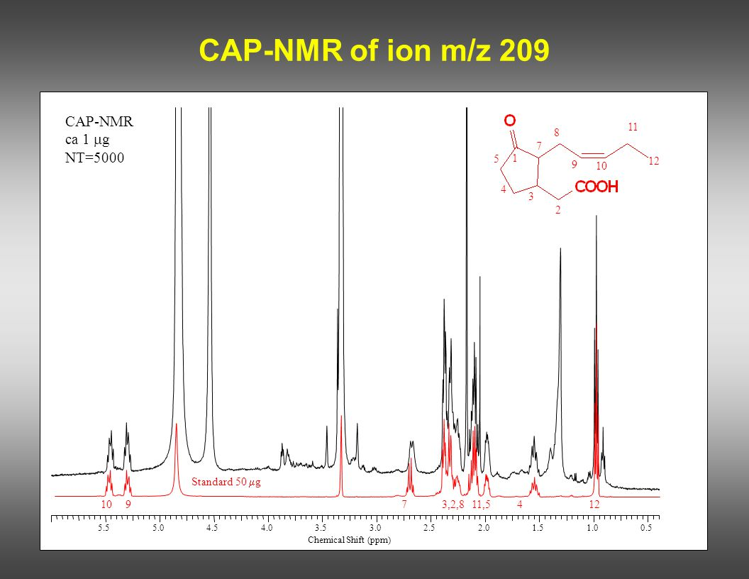 CAP-NMR of ion m/z 209 CAP-NMR ca 1 mg NT=5000 12 10 9 7 3,2,8 11,5 4