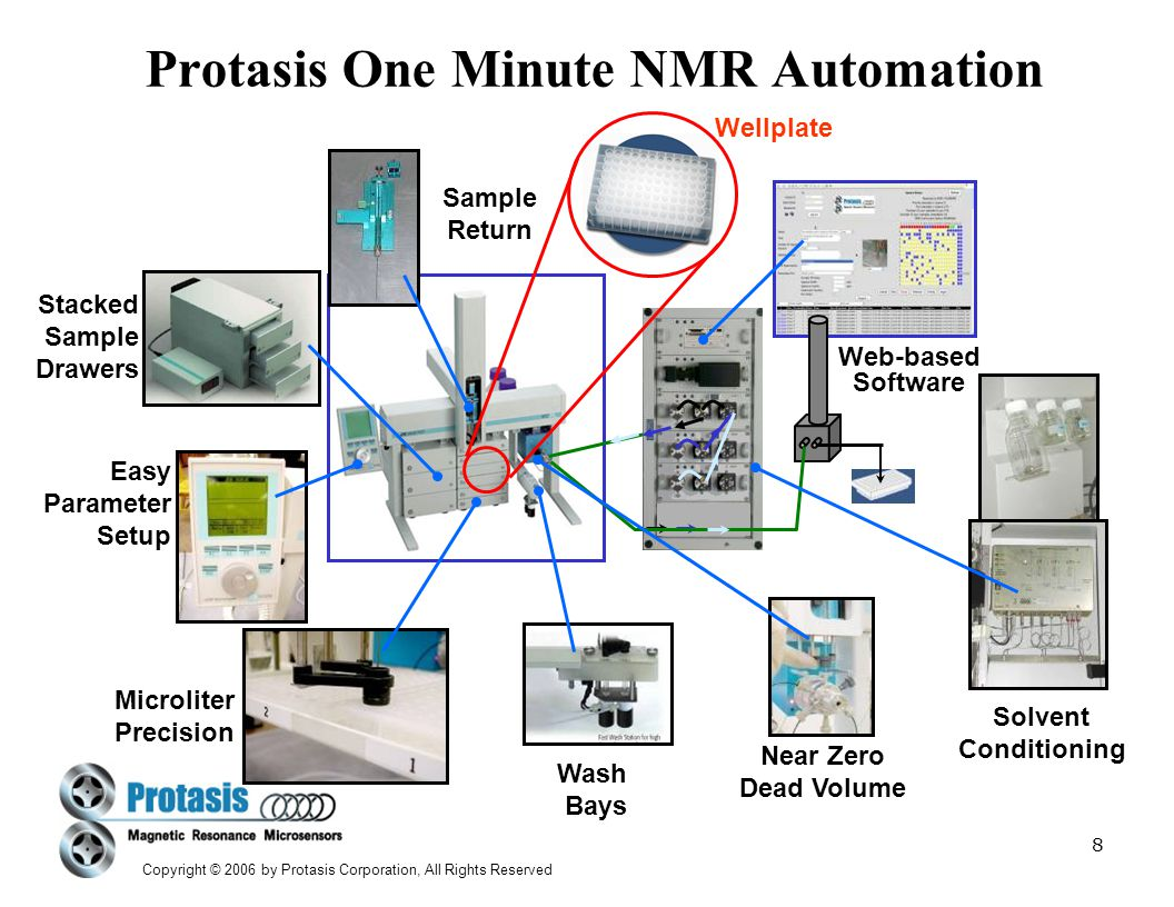 Protasis One Minute NMR Automation