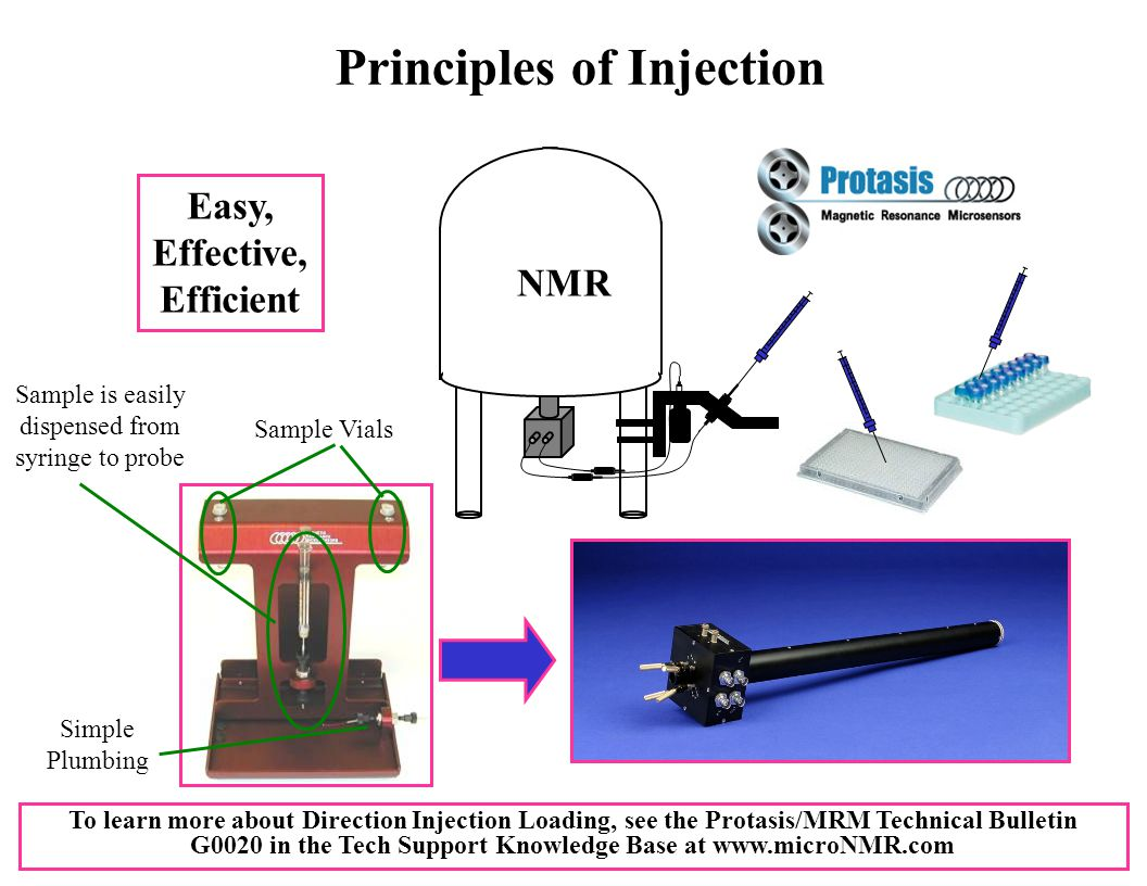 Principles of Injection