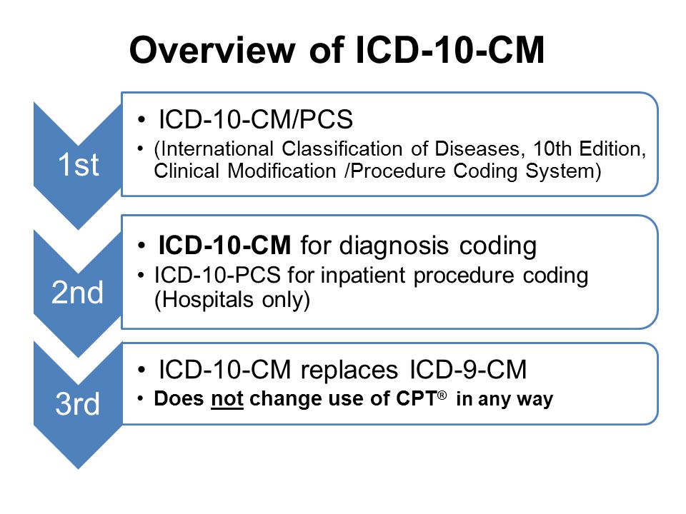 Overview of ICD-10-CM 1st 2nd 3rd ICD-10-CM/PCS