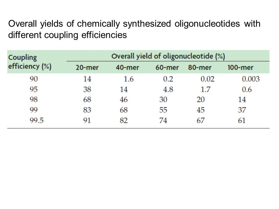 Overall yields of chemically synthesized oligonucleotides with