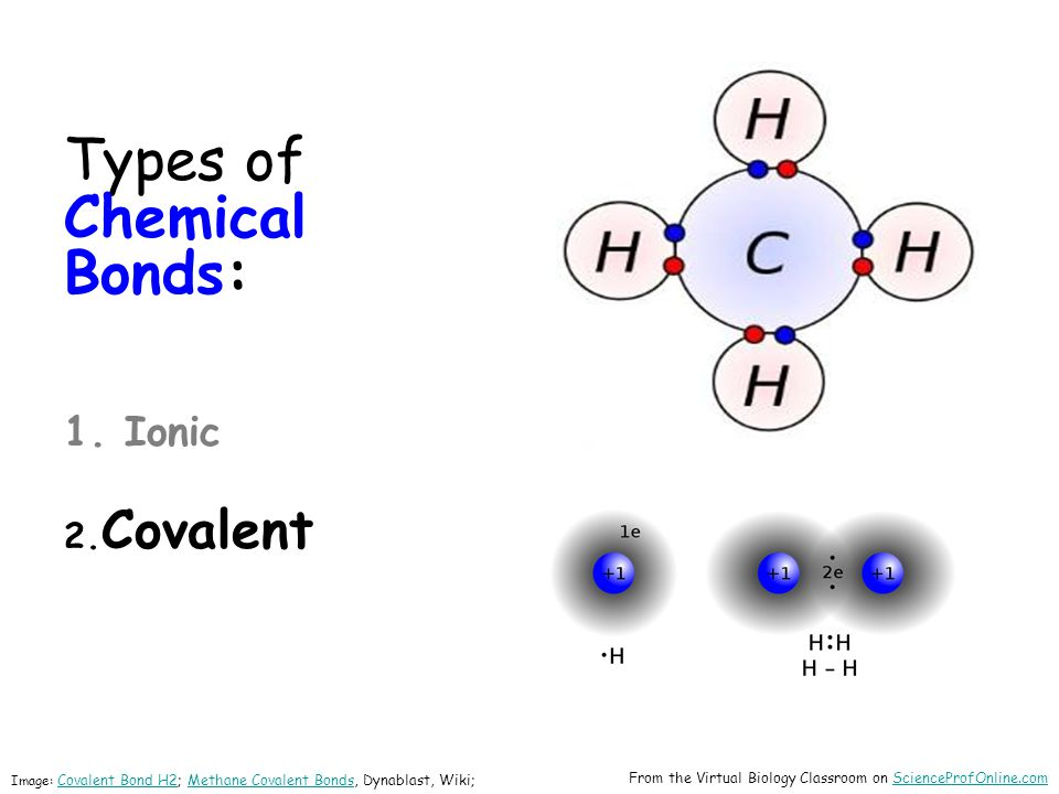 Types of Chemical Bonds: 1. Ionic 2.Covalent