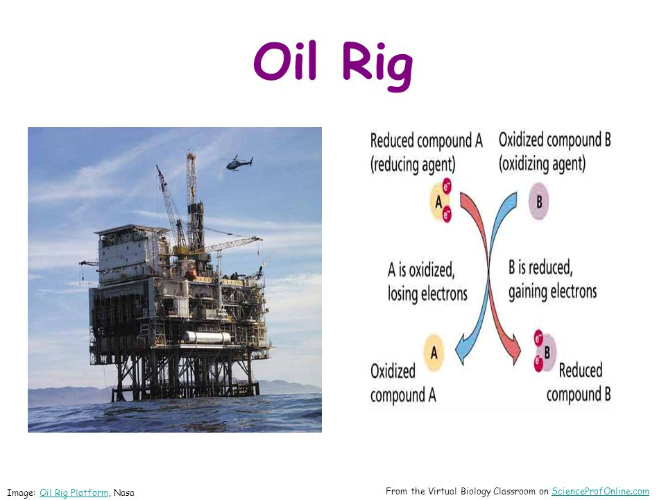 Oil Rig Oxidation Is Loss = OIL Reduction Is Gain = RIG