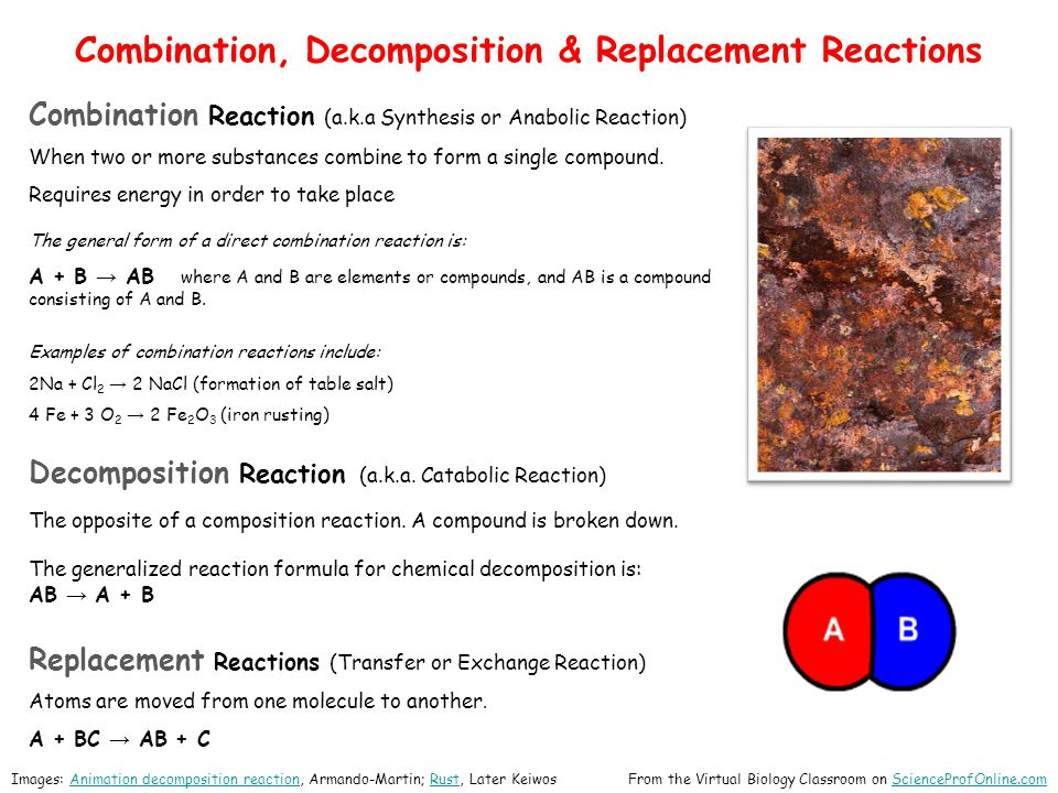 Combination, Decomposition & Replacement Reactions