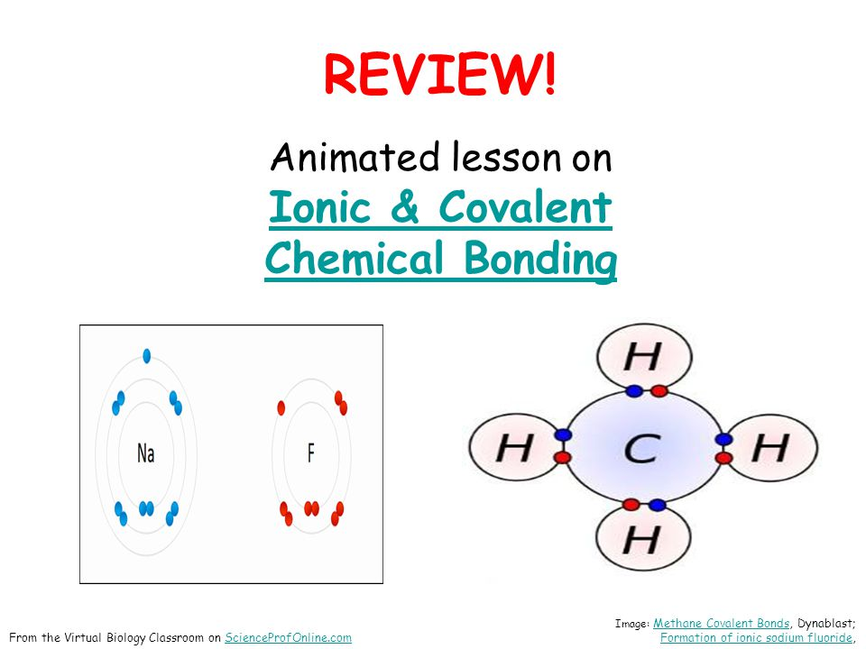 REVIEW! Ionic & Covalent Chemical Bonding Animated lesson on