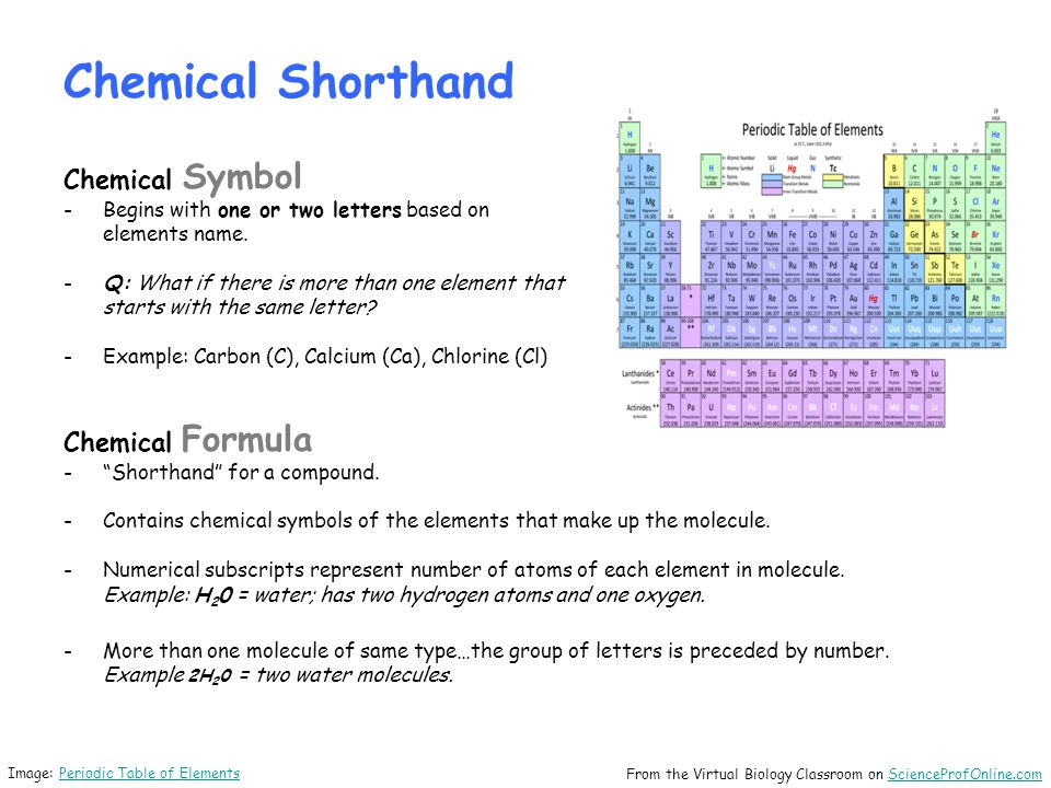 Chemical Shorthand Chemical Symbol Chemical Formula