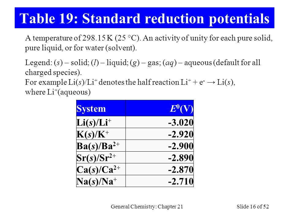 Table 19: Standard reduction potentials