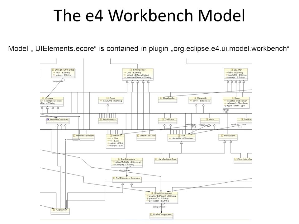 "The e4 Workbench Model Model "" UIElements.ecore is contained in plugin ""org.eclipse.e4.ui.model.workbench"
