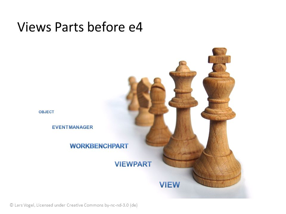 Views Parts before e4 View ViewPart WorkbenchPart EventManager