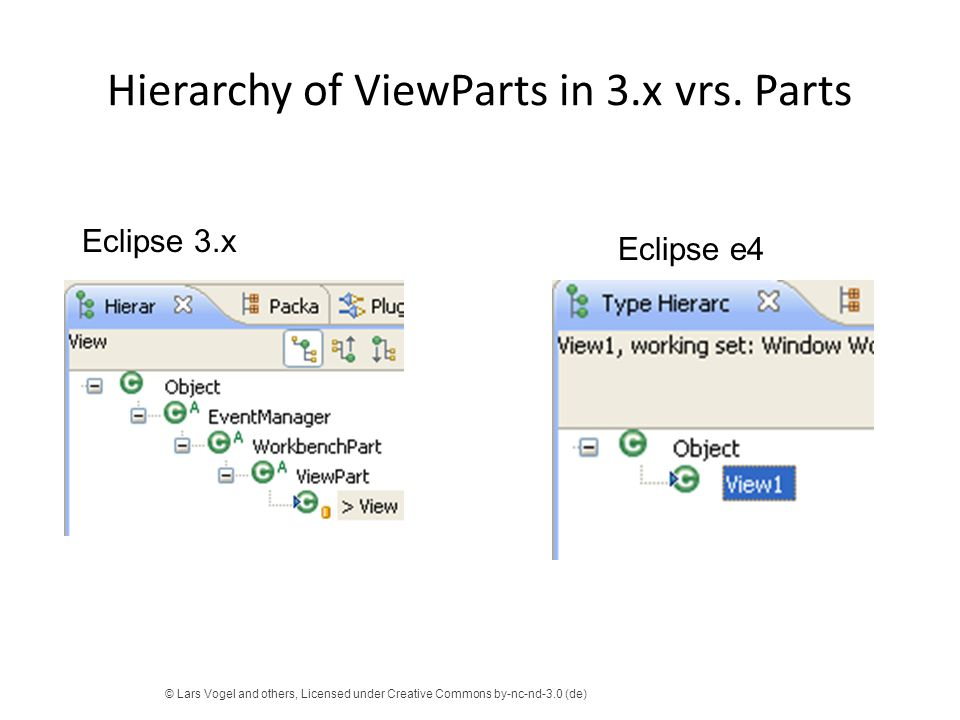 Hierarchy of ViewParts in 3.x vrs. Parts