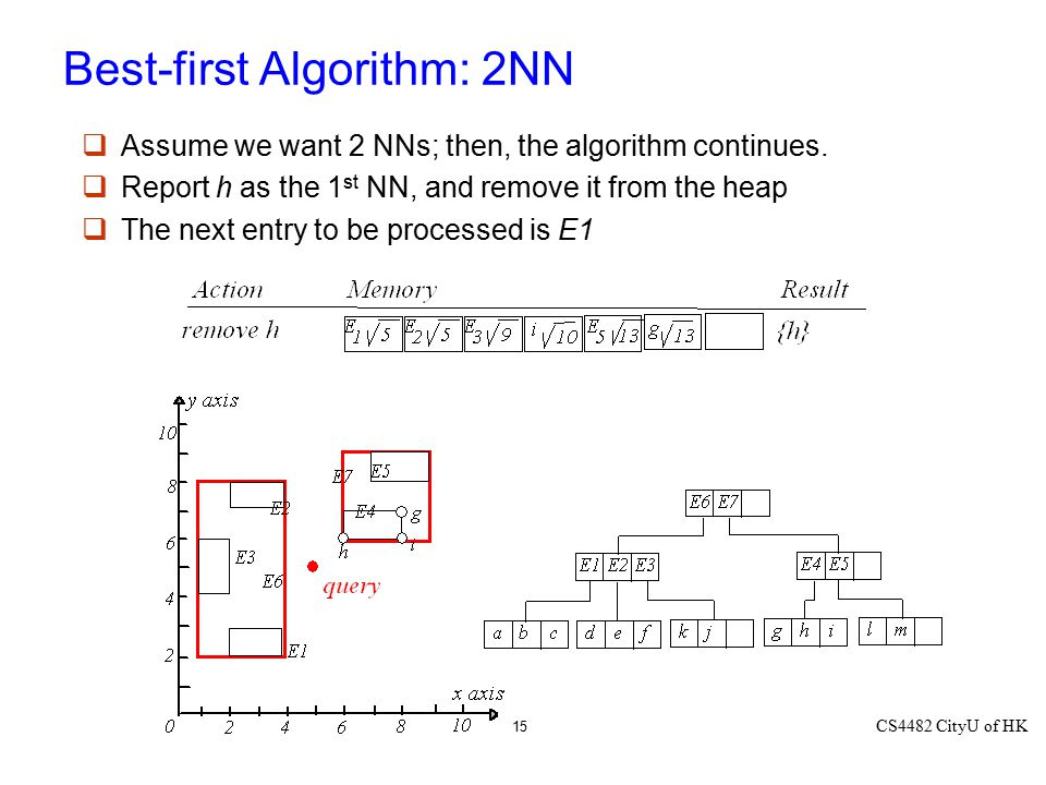 Best-first Algorithm: 2NN