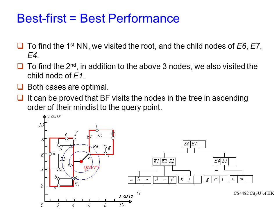 Best-first = Best Performance