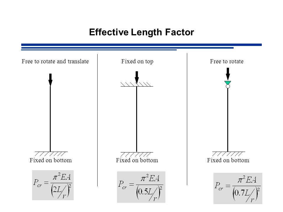 Effective Length Factor