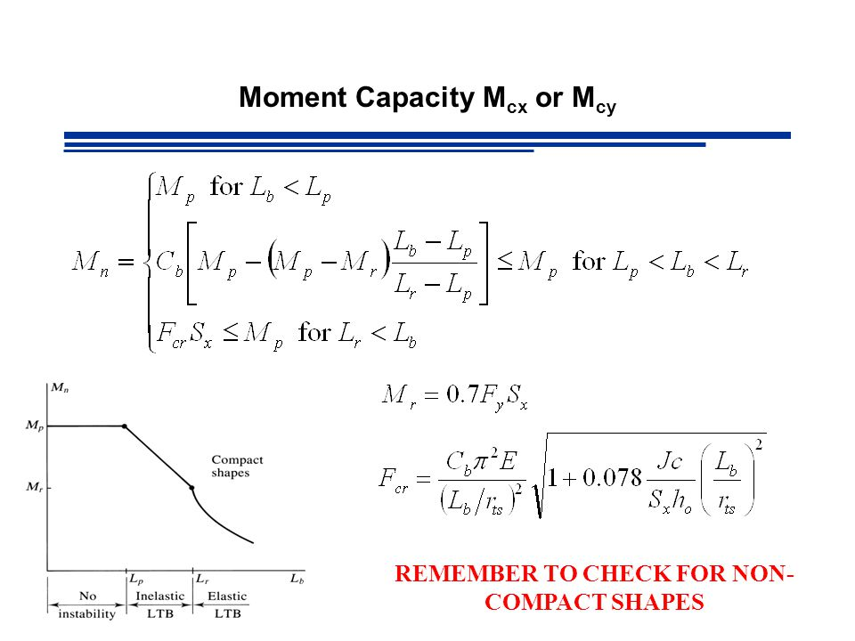 Moment Capacity Mcx or Mcy